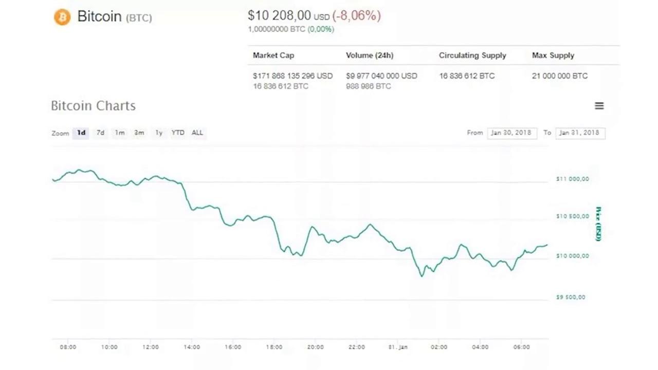 Bitcoin árelemzés: A BTC eléri a 146.000 dollárt? A JPMorgan úgy gondolja